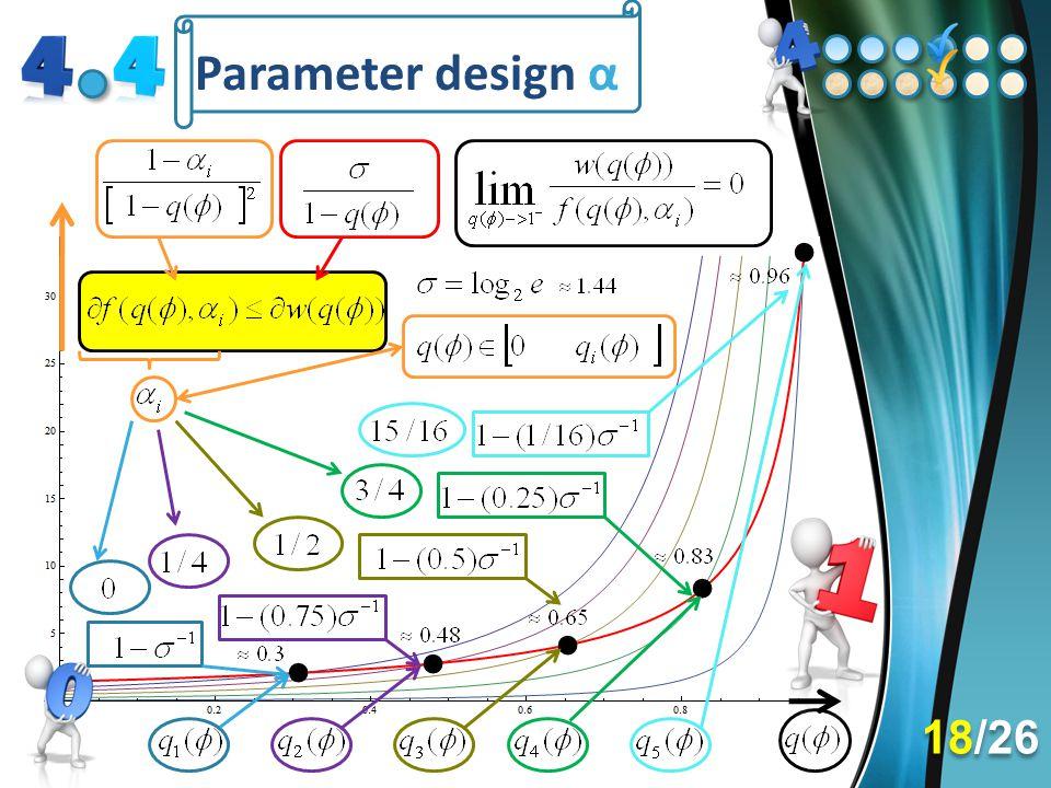Parameter design α c. Questo aspetto è evidente osservando l'andamento dei differenziali, per ciascun valore di alpha.