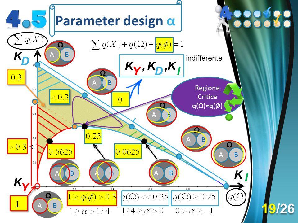 Parameter design α 19/26 K D K , K , K Y D I K I K Y Ω A B