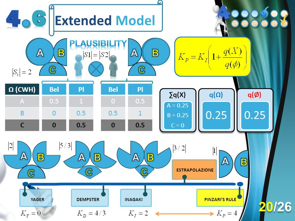 Extended Model 20/26 A B A B C C A B A B A B A B C C C Plausibility