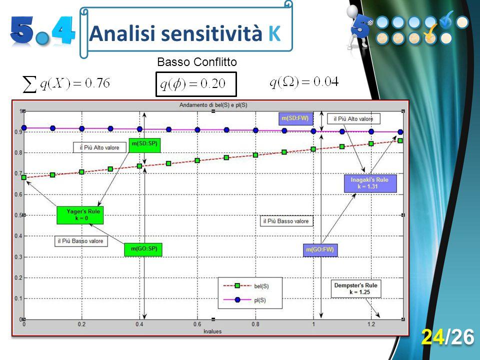 Analisi sensitività K 24/26 Basso Conflitto