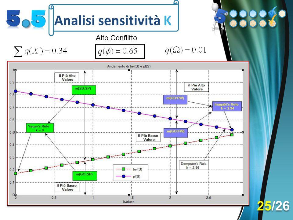 Analisi sensitività K 25/26 Alto Conflitto