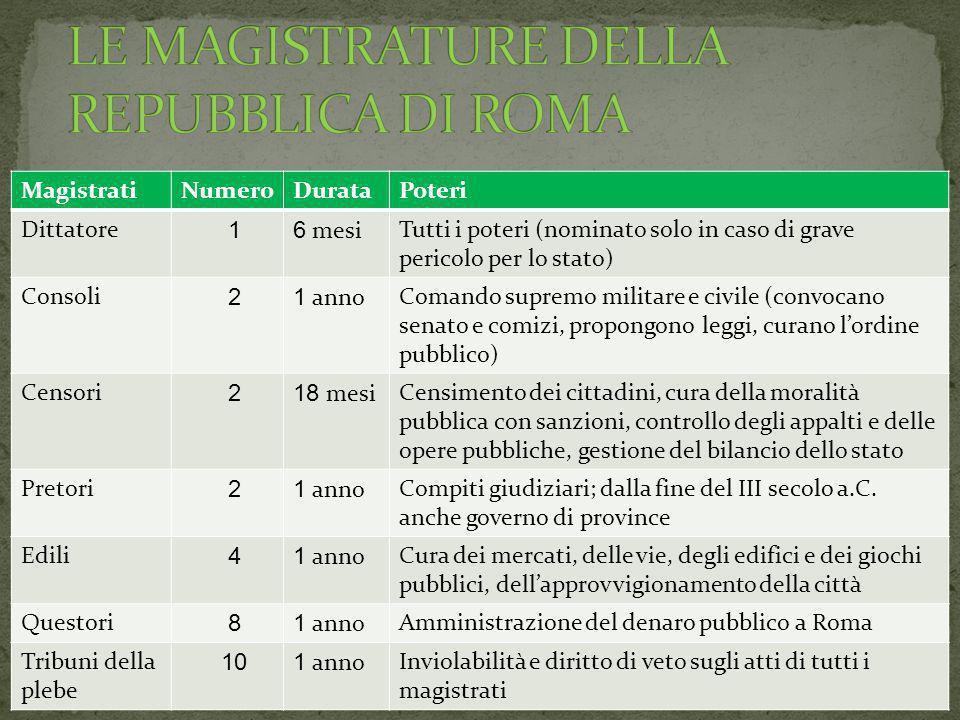 LE MAGISTRATURE DELLA REPUBBLICA DI ROMA