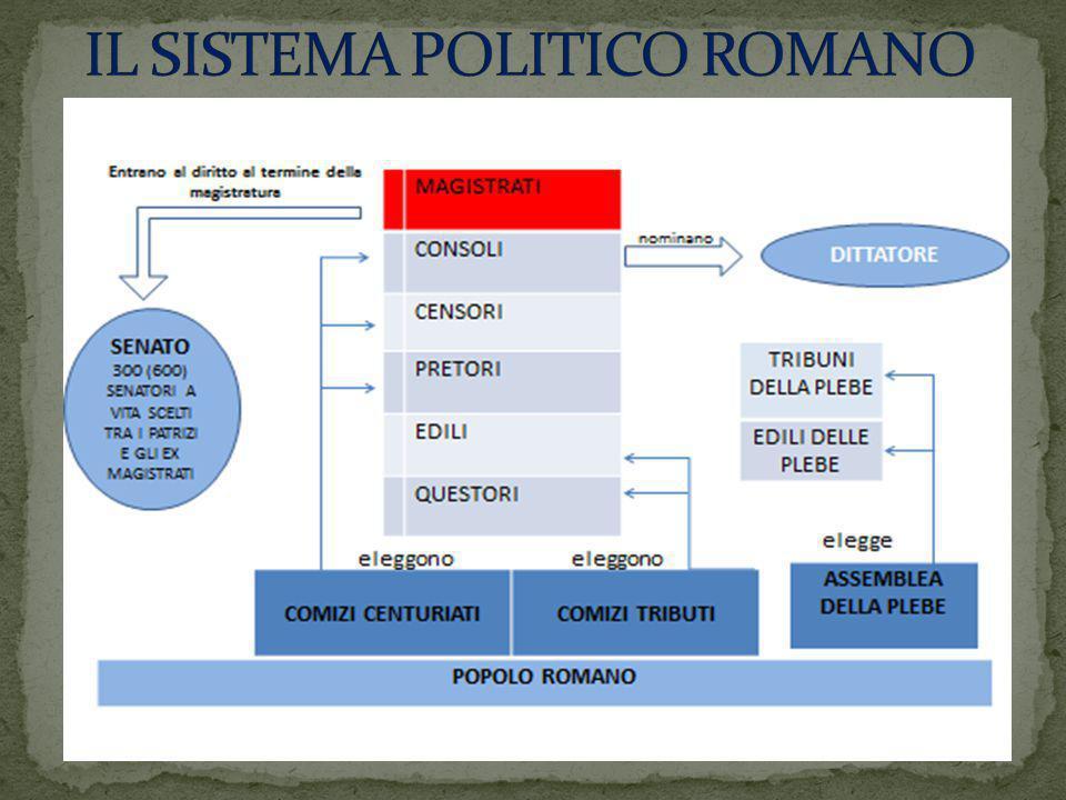 IL SISTEMA POLITICO ROMANO
