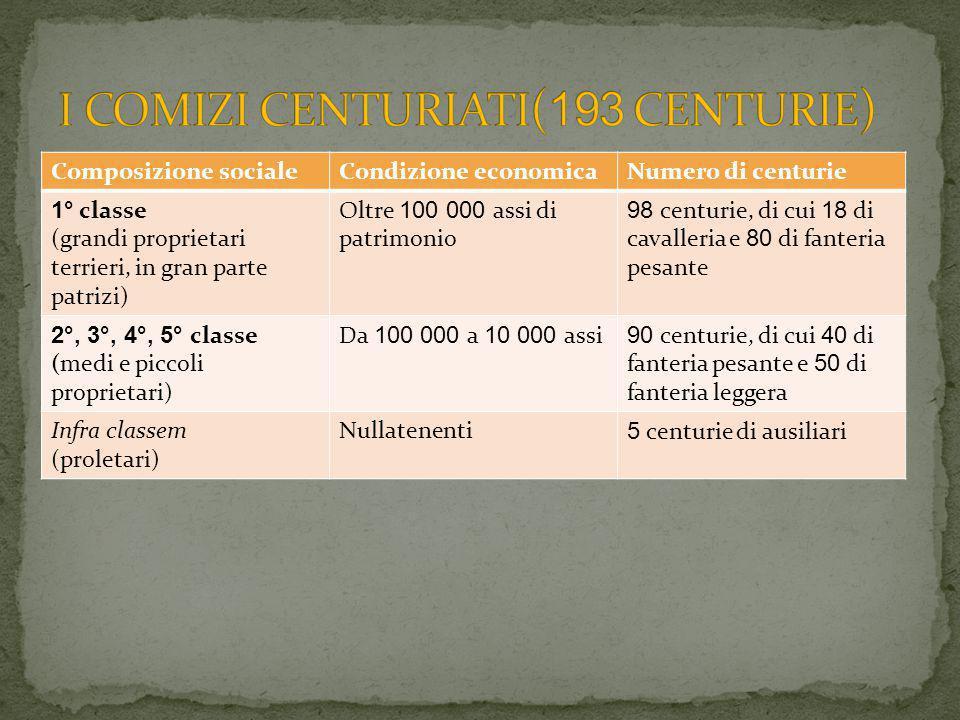 I COMIZI CENTURIATI(193 CENTURIE)