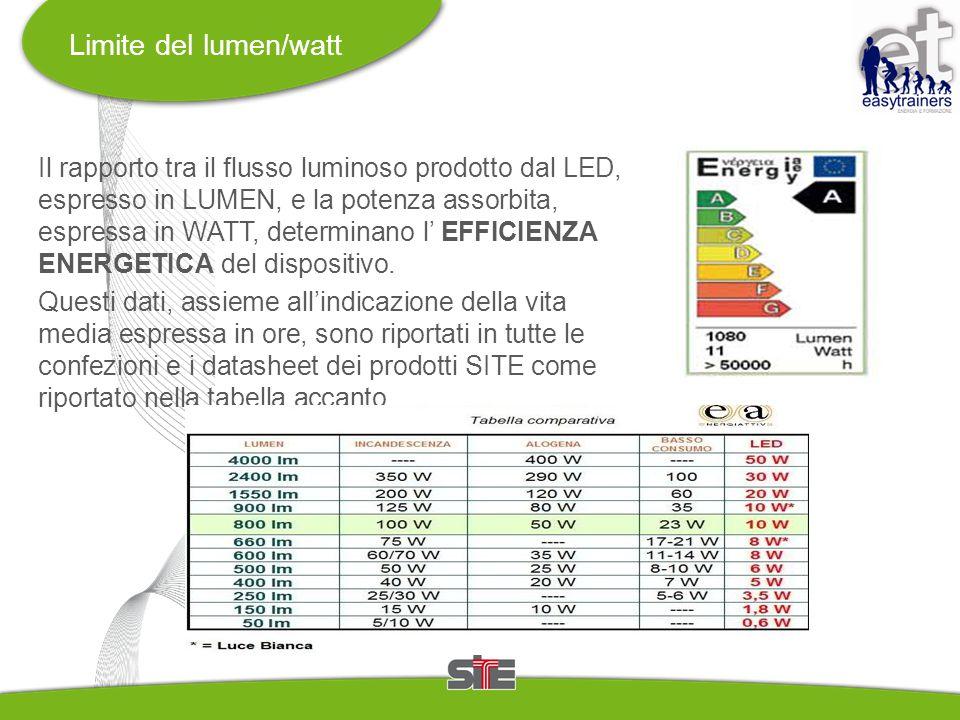 Limite del lumen/watt