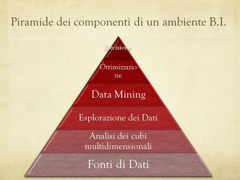 Piramide dei componenti di un ambiente B.I.