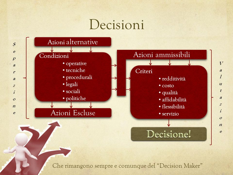 Decisioni Decisione! Azioni ammissibili Azioni Escluse