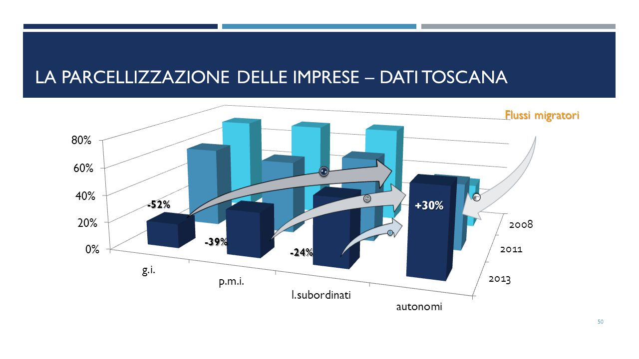 La parcellizzazione delle imprese – dati Toscana