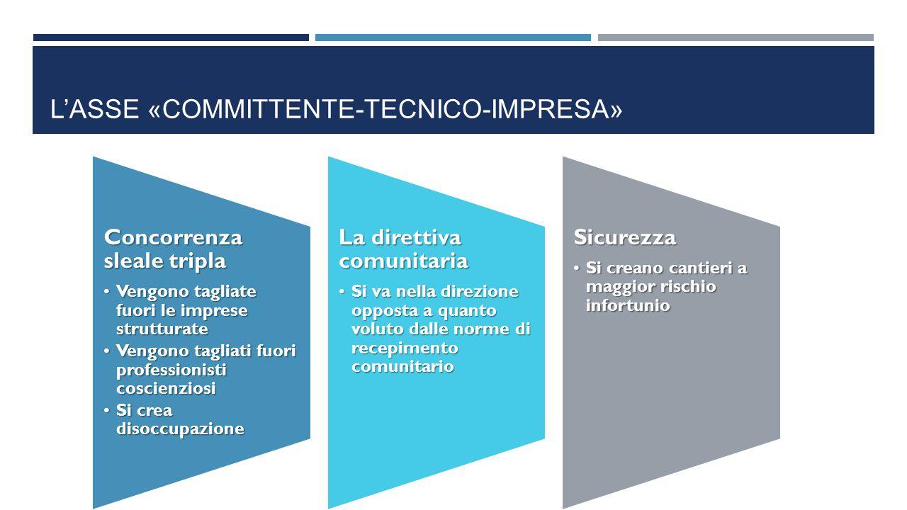 L'asse «committente-tecnico-impresa»