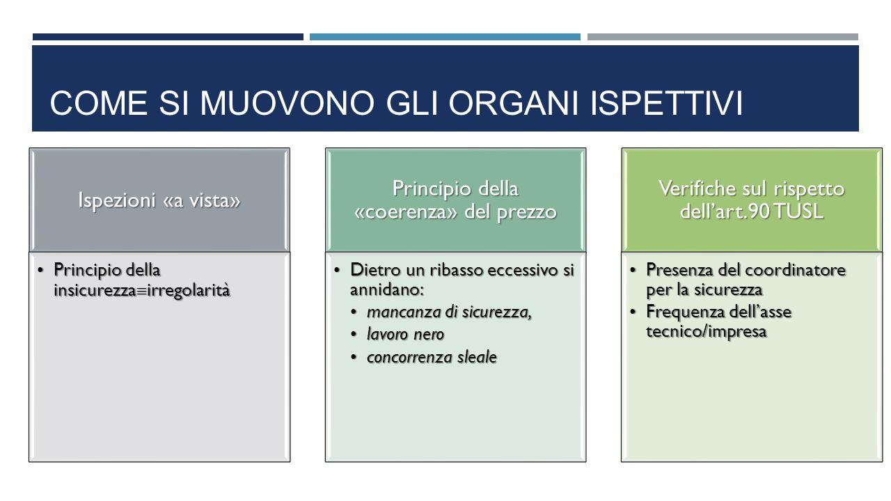 Come si muovono gli organi ispettivi