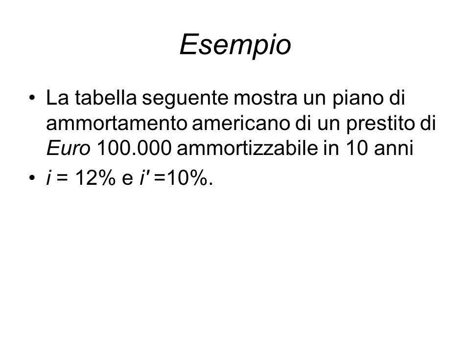 Esempio La tabella seguente mostra un piano di ammortamento americano di un prestito di Euro 100.000 ammortizzabile in 10 anni.
