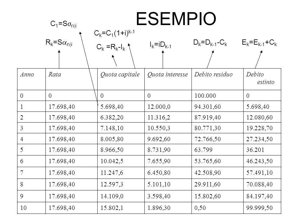 ESEMPIO C1=Ssn|i Ck=C1(1+i)k-1 Rk=San|i Dk=Dk-1-Ck Ek=Ek-1+Ck Ik=iDk-1
