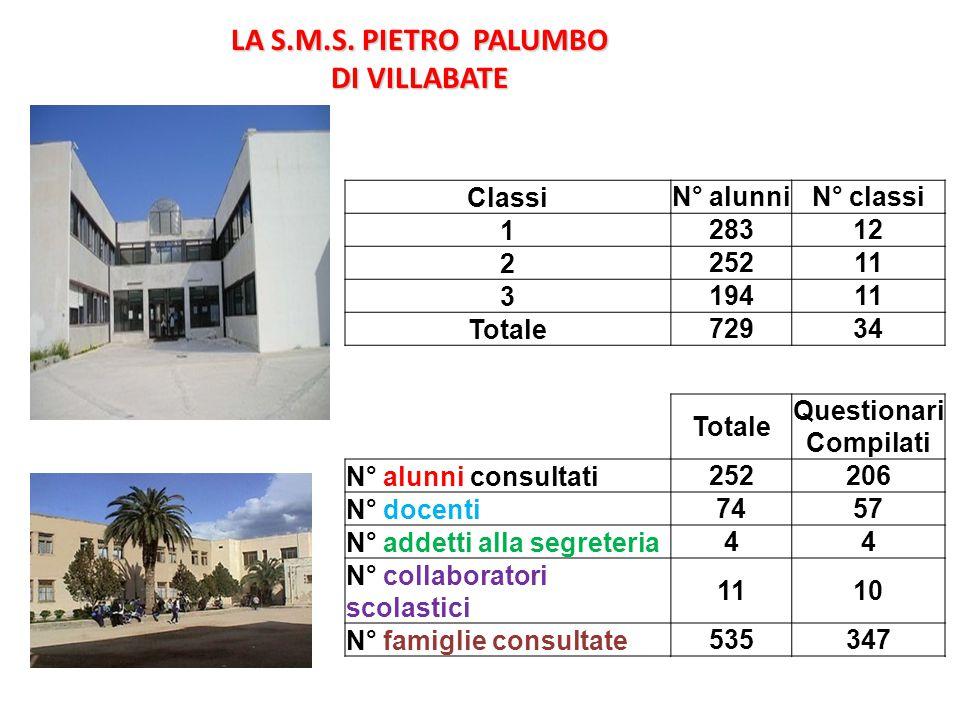 LA S.M.S. PIETRO PALUMBO DI VILLABATE Questionari Compilati