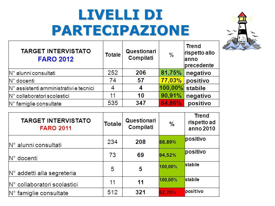 LIVELLI DI PARTECIPAZIONE Questionari Compilati Questionari Compilati