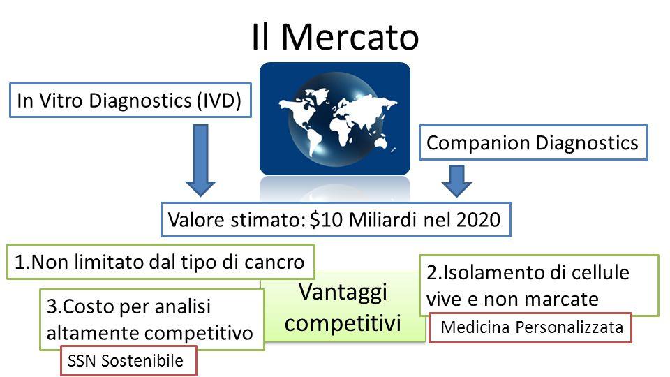 Il Mercato Vantaggi competitivi In Vitro Diagnostics (IVD)