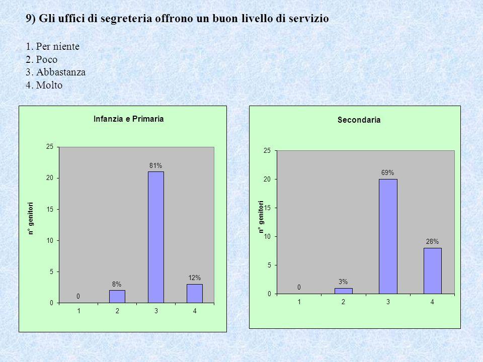 9) Gli uffici di segreteria offrono un buon livello di servizio 1