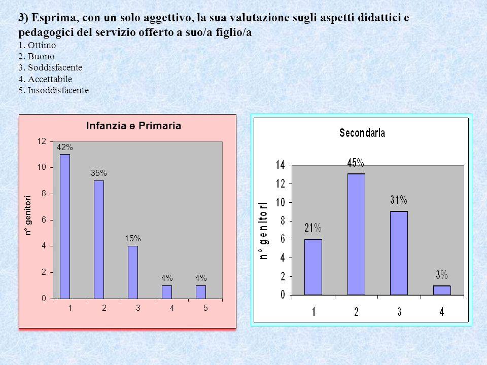 3) Esprima, con un solo aggettivo, la sua valutazione sugli aspetti didattici e pedagogici del servizio offerto a suo/a figlio/a 1.