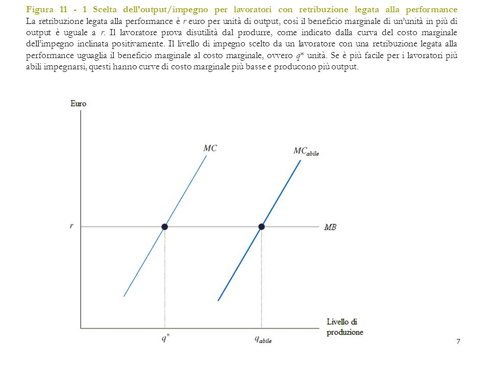 Figura 11 - 1 Scelta dell'output/impegno per lavoratori con retribuzione legata alla performance La retribuzione legata alla performance è r euro per unità di output, così il beneficio marginale di un'unità in più di output è uguale a r. Il lavoratore prova disutilità dal produrre, come indicato dalla curva del costo marginale dell'impegno inclinata positivamente. Il livello di impegno scelto da un lavoratore con una retribuzione legata alla performance uguaglia il beneficio marginale al costo marginale, ovvero q* unità. Se è più facile per i lavoratori più abili impegnarsi, questi hanno curve di costo marginale più basse e producono più output.