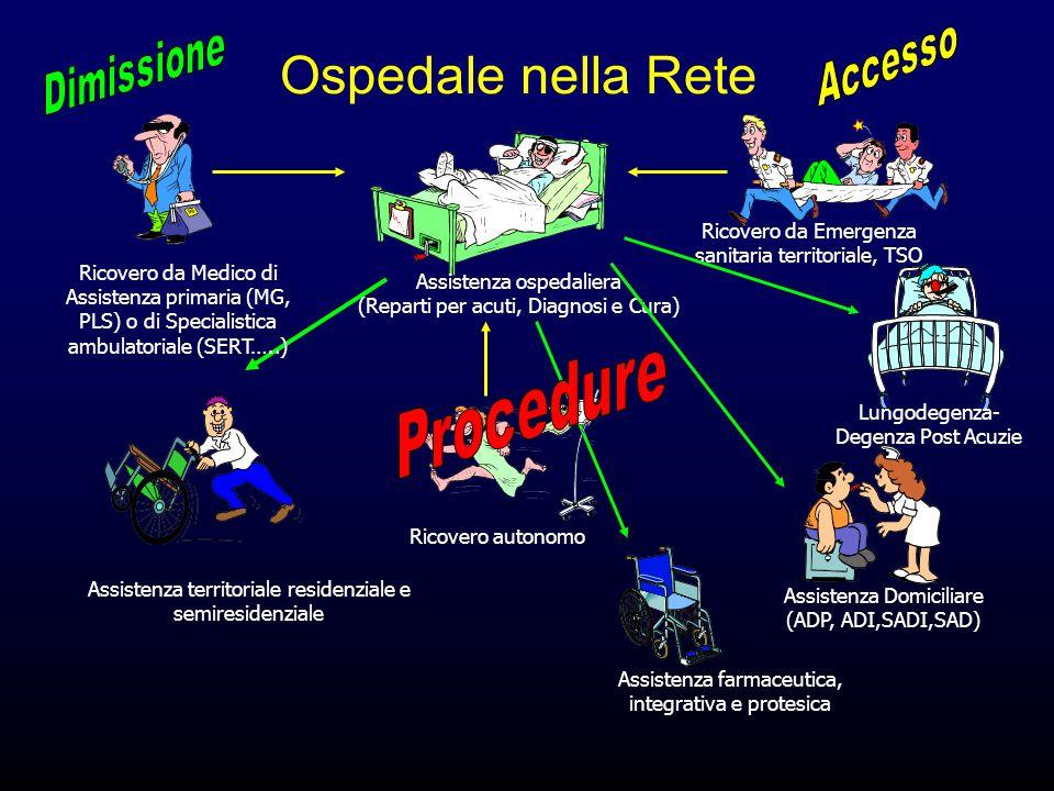 Ospedale nella Rete Procedure Accesso Dimissione