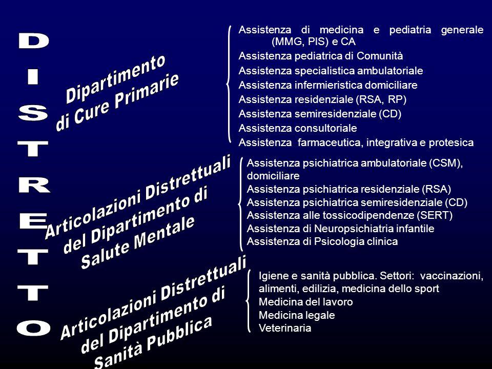 DISTRETTO Dipartimento di Cure Primarie Articolazioni Distrettuali