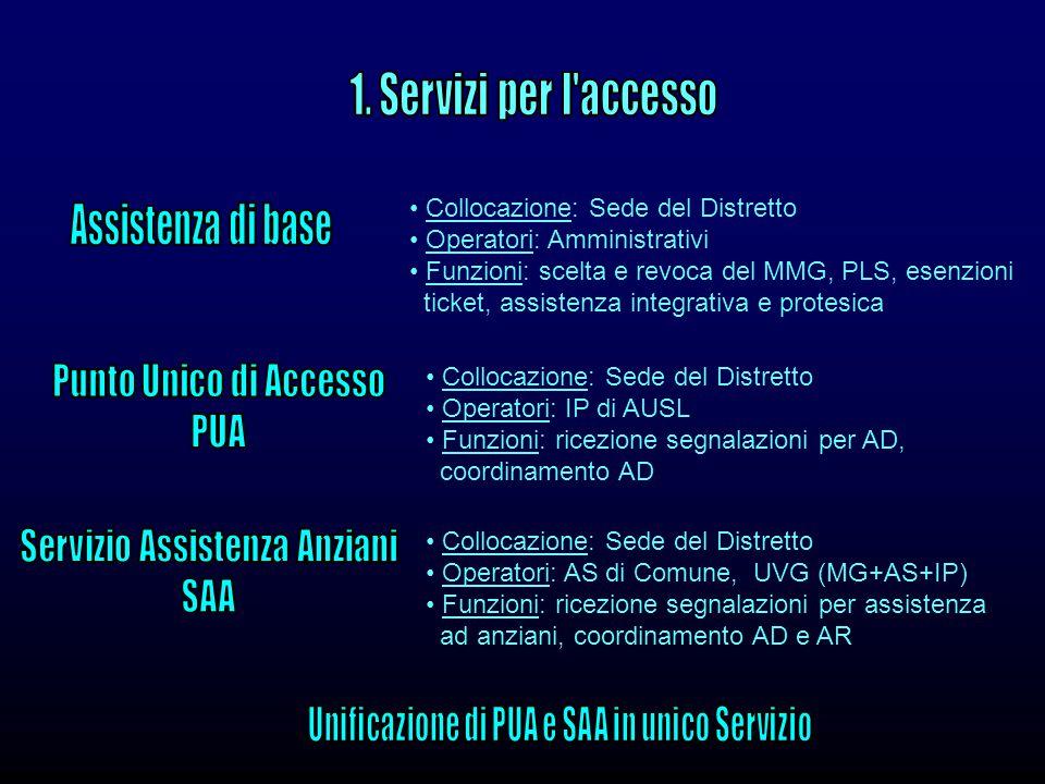 1. Servizi per l accesso Assistenza di base Punto Unico di Accesso PUA