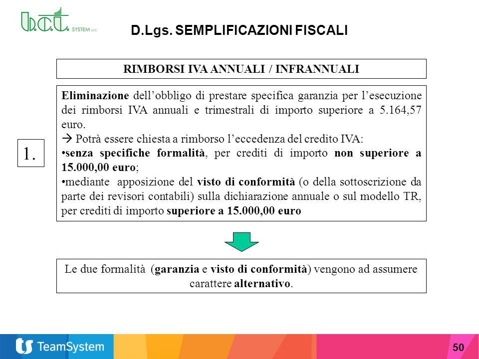 D.Lgs. SEMPLIFICAZIONI FISCALI RIMBORSI IVA ANNUALI / INFRANNUALI