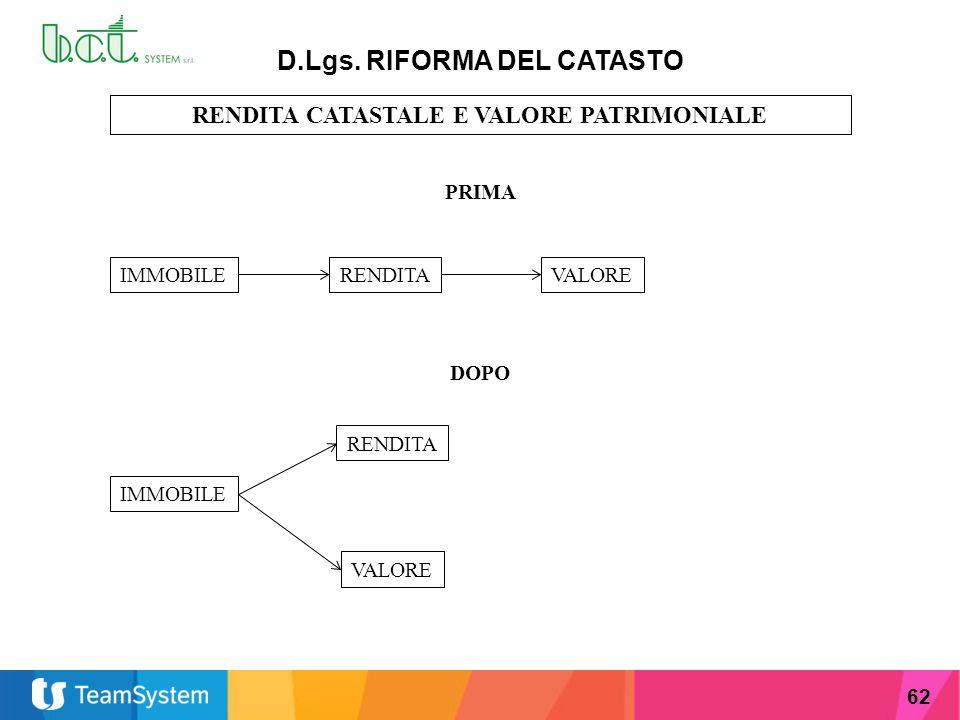 D.Lgs. RIFORMA DEL CATASTO RENDITA CATASTALE E VALORE PATRIMONIALE