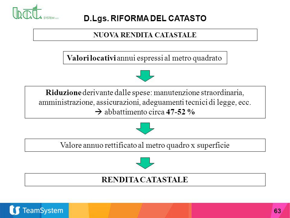 D.Lgs. RIFORMA DEL CATASTO NUOVA RENDITA CATASTALE