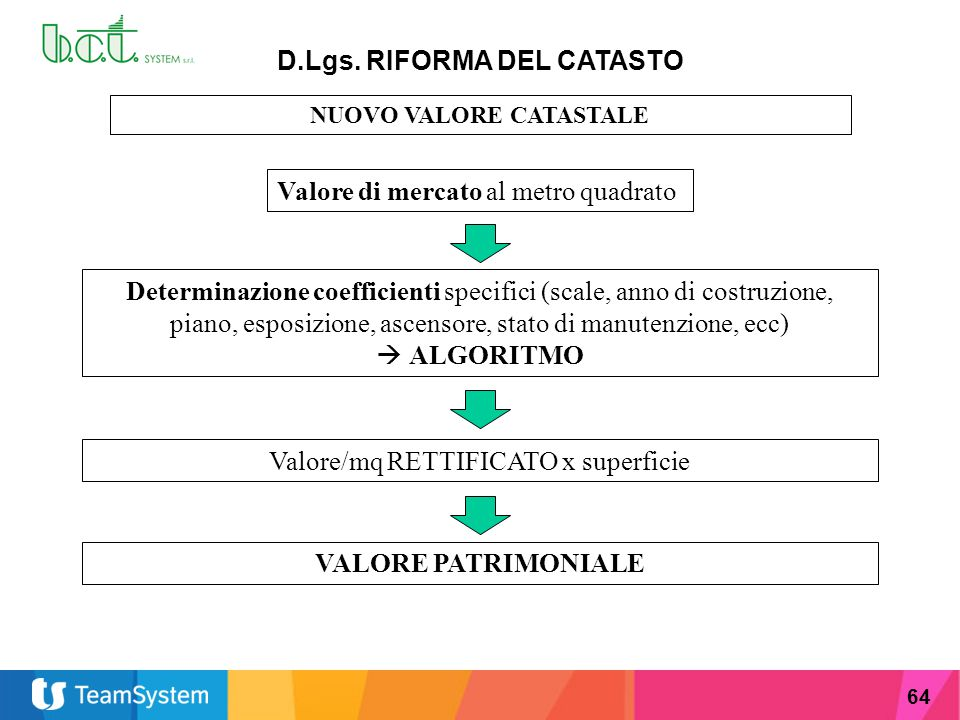 D.Lgs. RIFORMA DEL CATASTO NUOVO VALORE CATASTALE