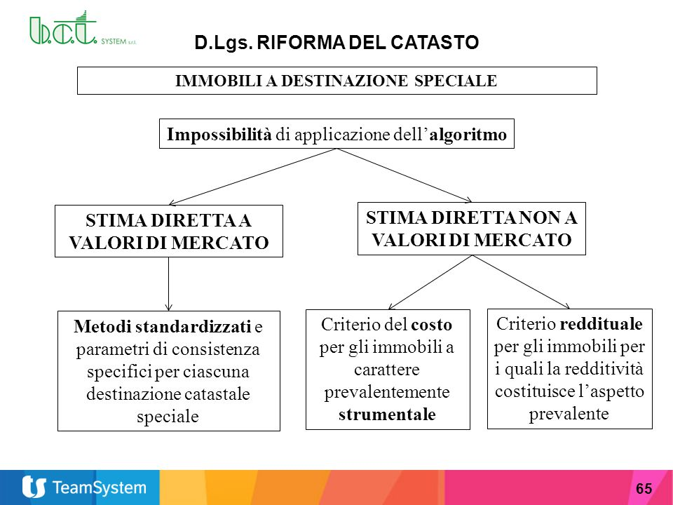 Novit fiscali 2014 dott maurizio coser ppt scaricare for Stima del costo portico