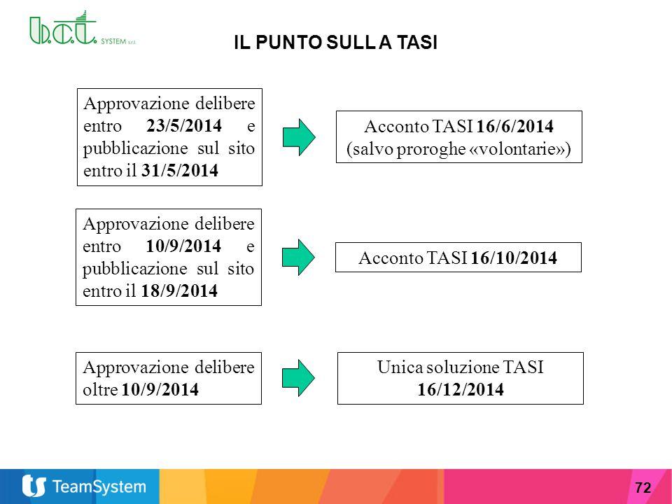 Acconto TASI 16/6/2014 (salvo proroghe «volontarie»)