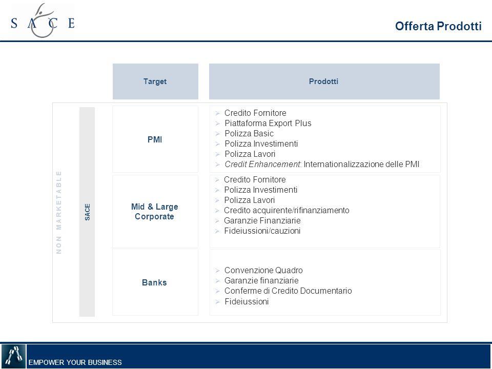 Offerta Prodotti Credito Fornitore Piattaforma Export Plus