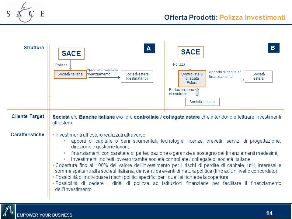 Offerta Prodotti: Polizza Investimenti