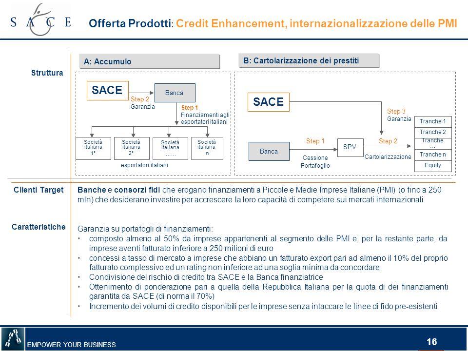Offerta Prodotti: Credit Enhancement, internazionalizzazione delle PMI