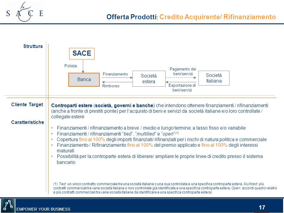Offerta Prodotti: Credito Acquirente/ Rifinanziamento
