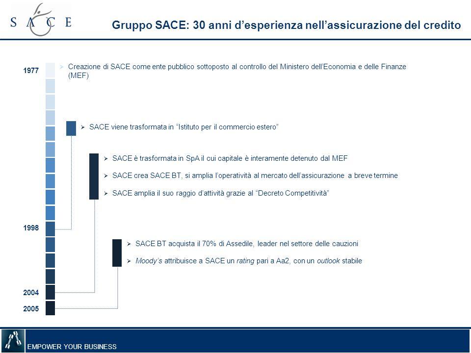 Gruppo SACE: 30 anni d'esperienza nell'assicurazione del credito