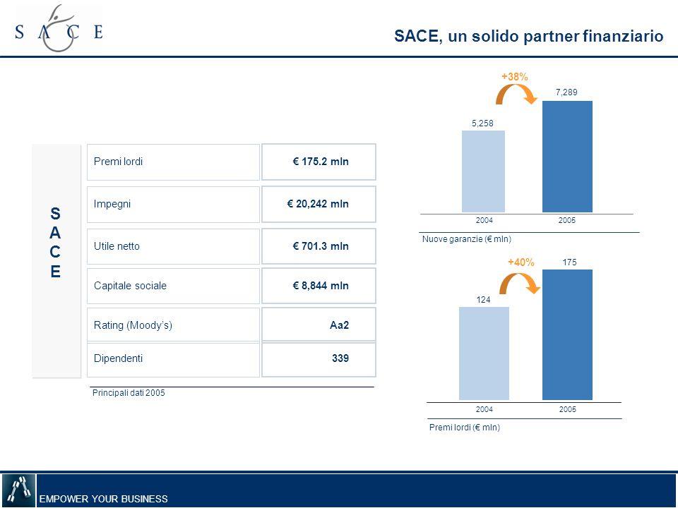 SACE, un solido partner finanziario