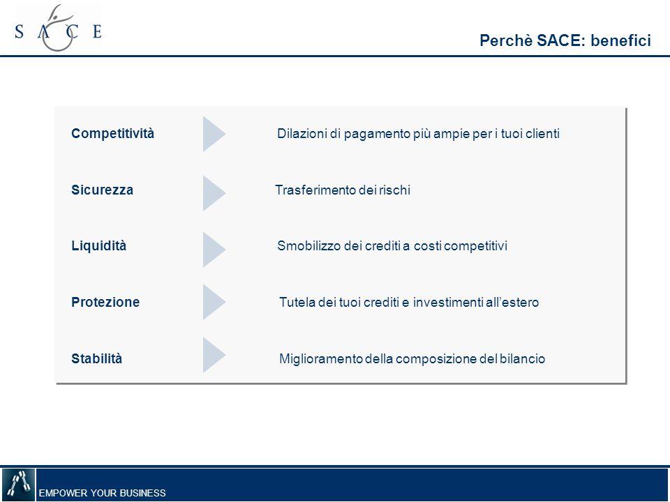 Perchè SACE: benefici Competitività Dilazioni di pagamento più ampie per i tuoi clienti.