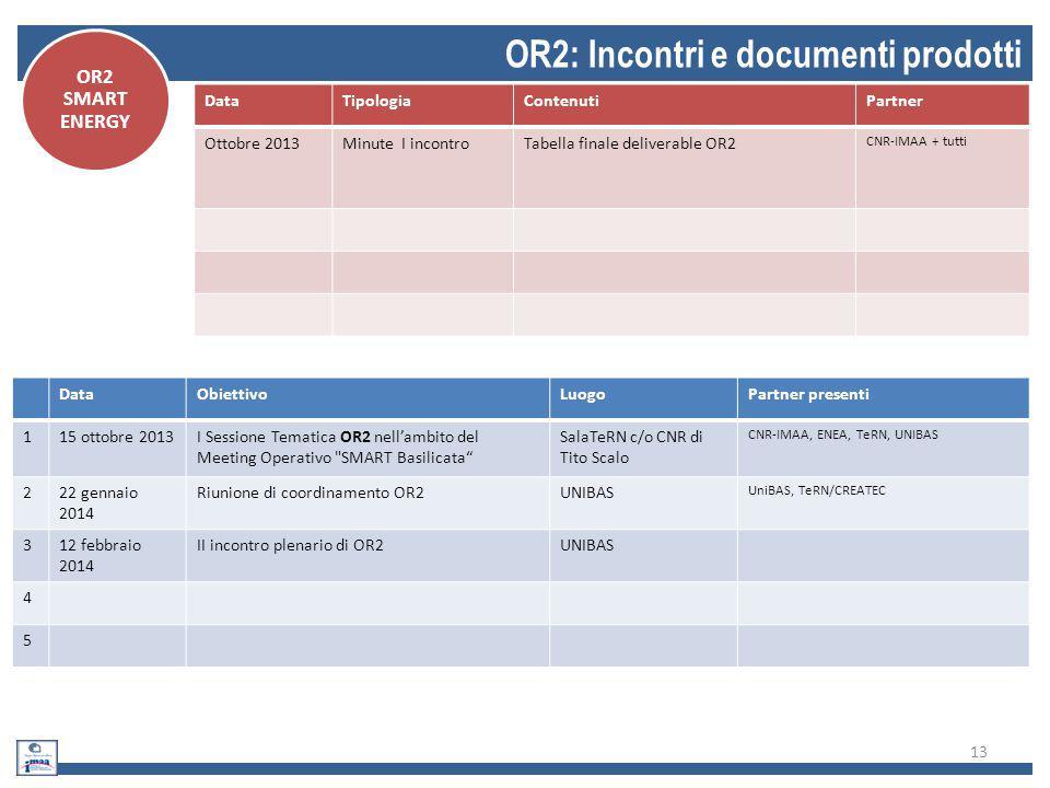 OR2: Incontri e documenti prodotti