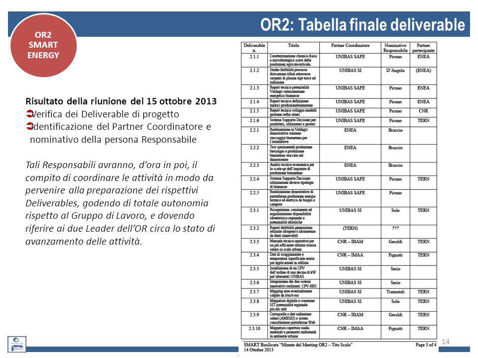 OR2: Tabella finale deliverable