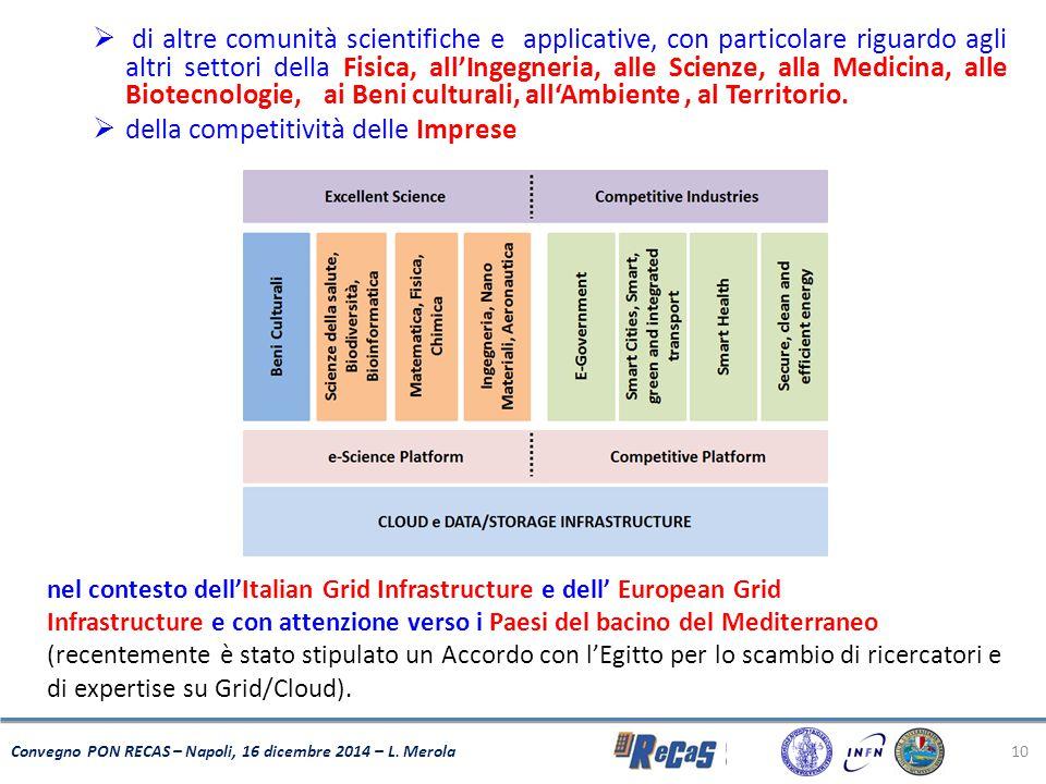 della competitività delle Imprese