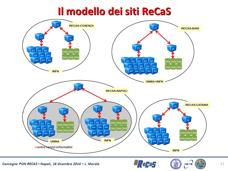 Il modello dei siti ReCaS