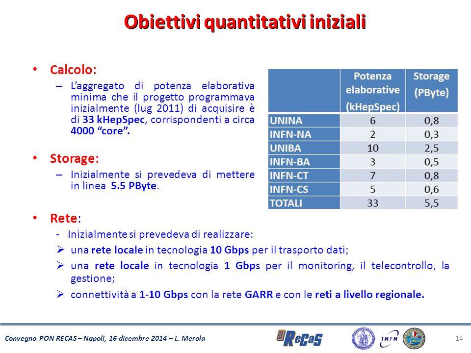 Obiettivi quantitativi iniziali