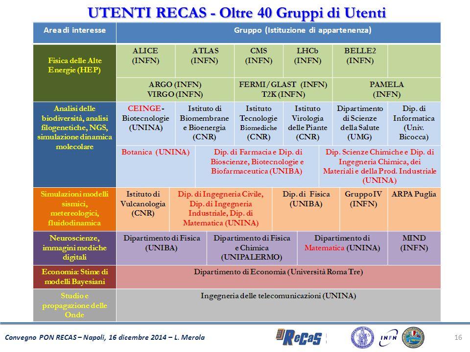 UTENTI RECAS - Oltre 40 Gruppi di Utenti