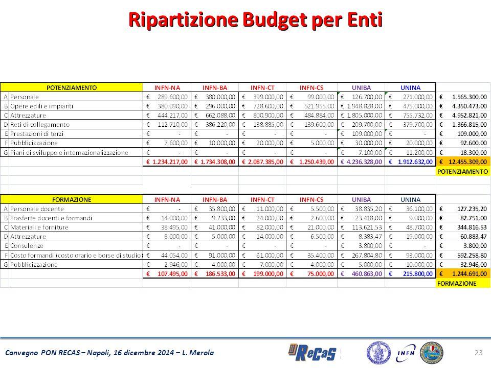 Ripartizione Budget per Enti