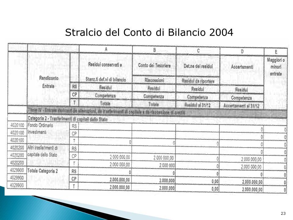 Stralcio del Conto di Bilancio 2004
