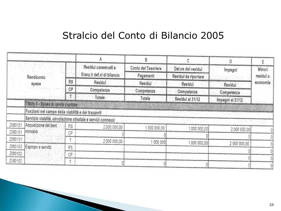 Stralcio del Conto di Bilancio 2005