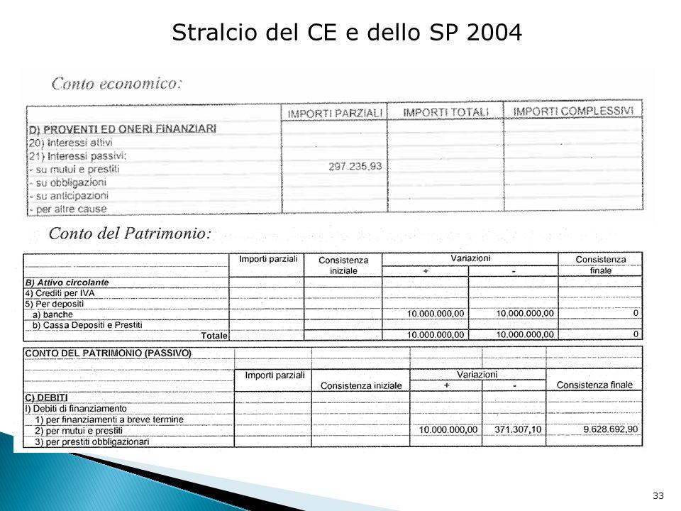 Stralcio del CE e dello SP 2004