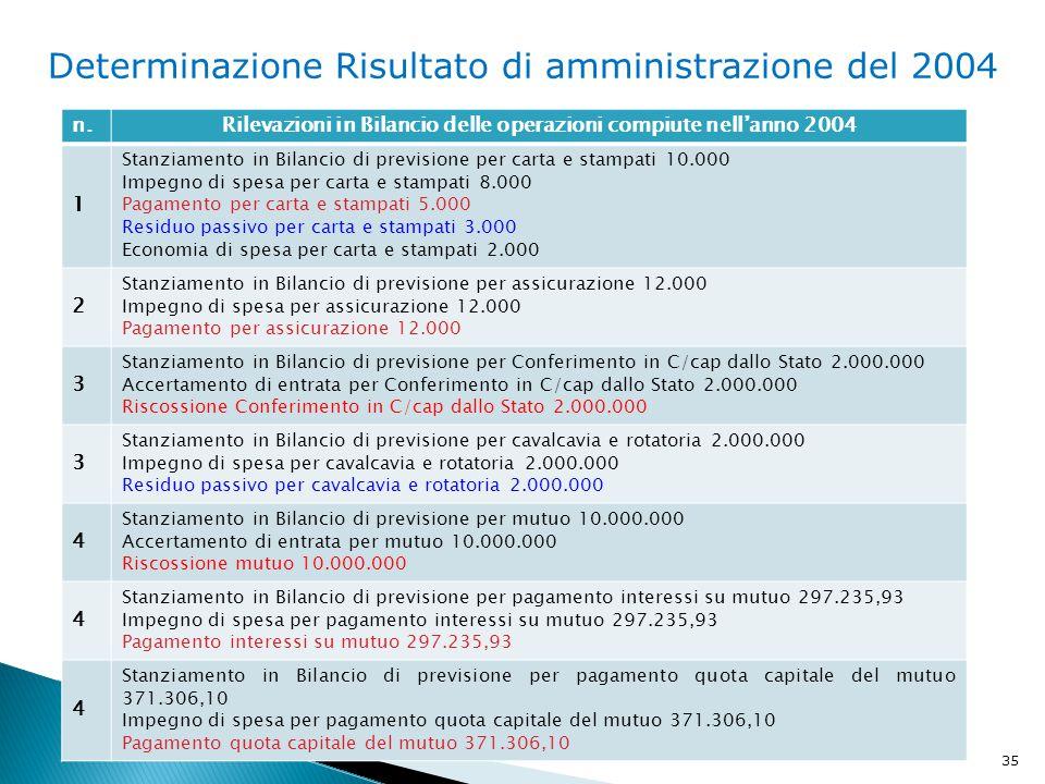 Rilevazioni in Bilancio delle operazioni compiute nell'anno 2004
