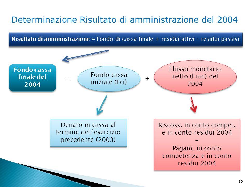Determinazione Risultato di amministrazione del 2004